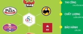 Dự án bảo trì quảng cáo cho chuỗi các nhà hàng của QSR Việt Nam